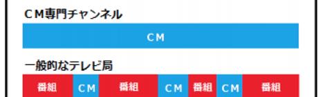 24時間CM専門チャンネルが開局へ 日本初